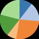 pie chart random